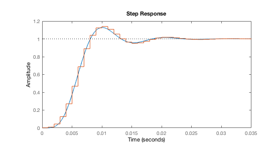 Step response comparison of original and discretised filter